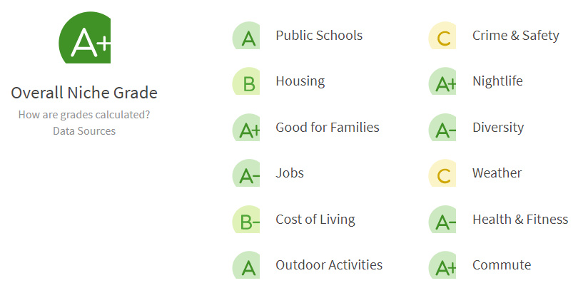 Madison Wisconsin - A+ Great Place to Live - Scorecard Details