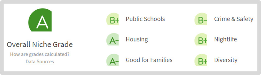 Pierre South Dakota Livibility Score is 'A' - Great Place to Live - Scorecard Grades