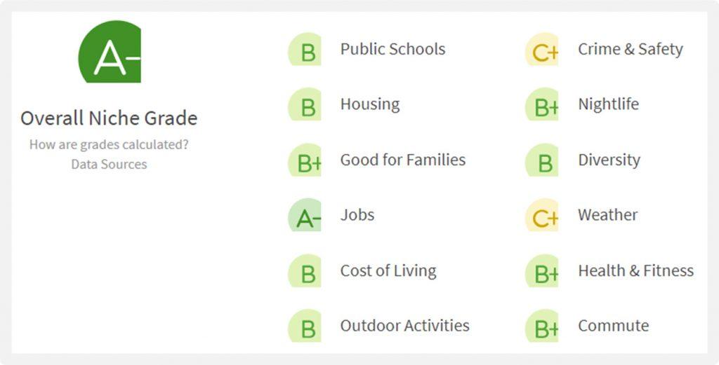 Bismarck North Dakota Livibility Score is 'A' - Great Place to Live - Scorecard Grades